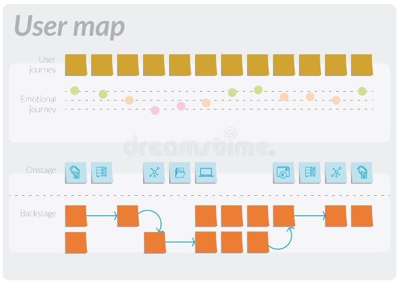 Mapa do usuário do cliente, uma ferramenta para o pensamento do projeto ilustração royalty free