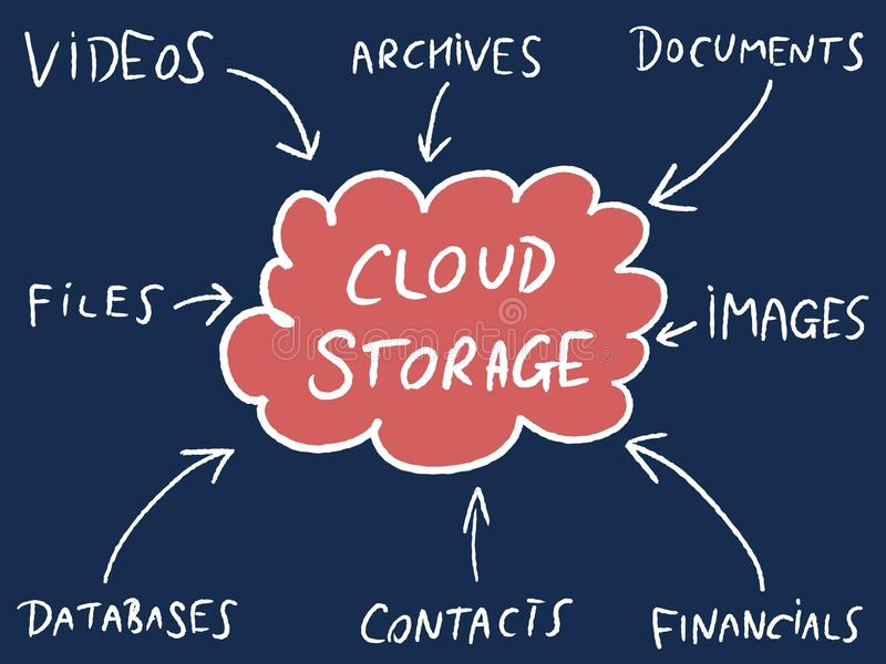 Mappa di mente di stoccaggio della nuvola illustrazione di stock