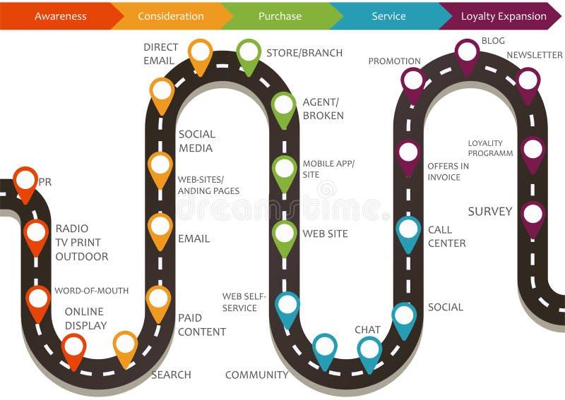 Mappa di viaggio del cliente illustrazione vettoriale