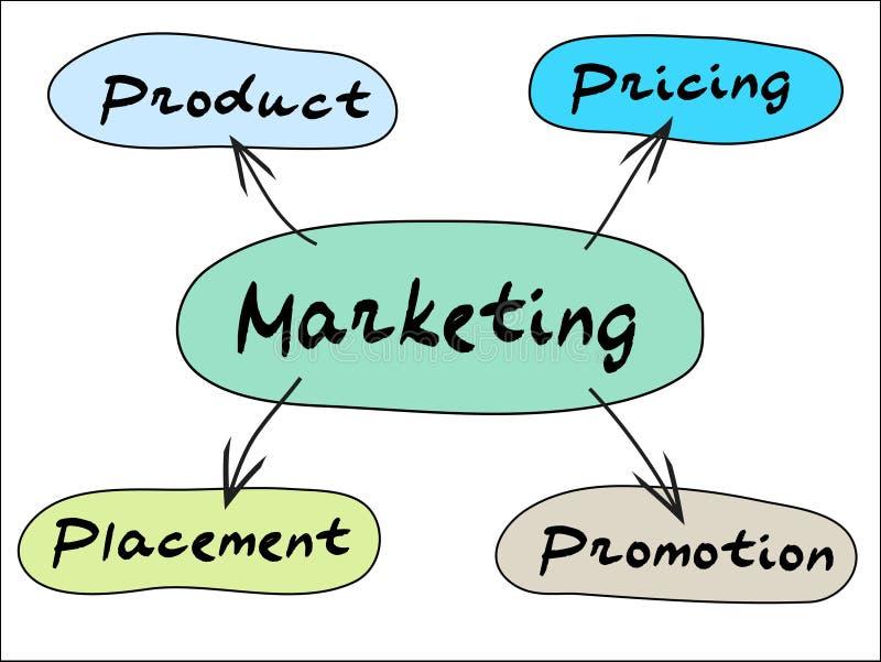 mapy marketingu umysł royalty ilustracja