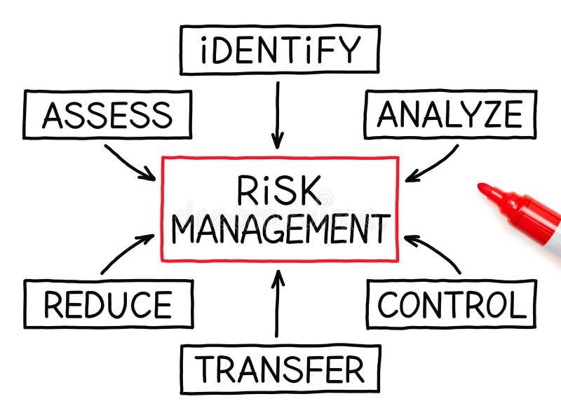 Marcador del rojo del organigrama de la gestión de riesgos fotografía de archivo libre de regalías