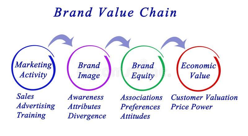Marken-Wertschöpfungskette vektor abbildung
