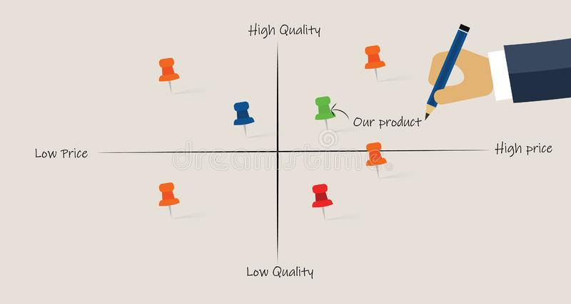 Market map analyze product competitors positioning in price and quality stock illustration