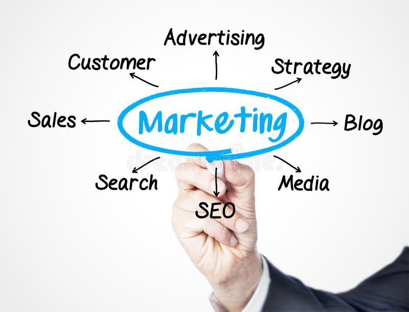 marketing royalty-vrije stock fotografie