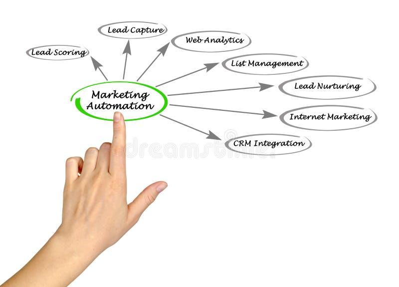 Marketing automatisering stock foto's