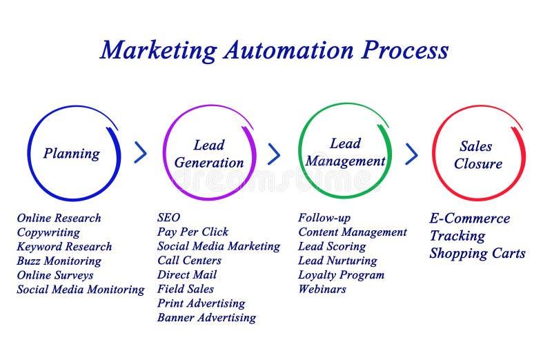 Marketing Automatiseringsproces royalty-vrije illustratie