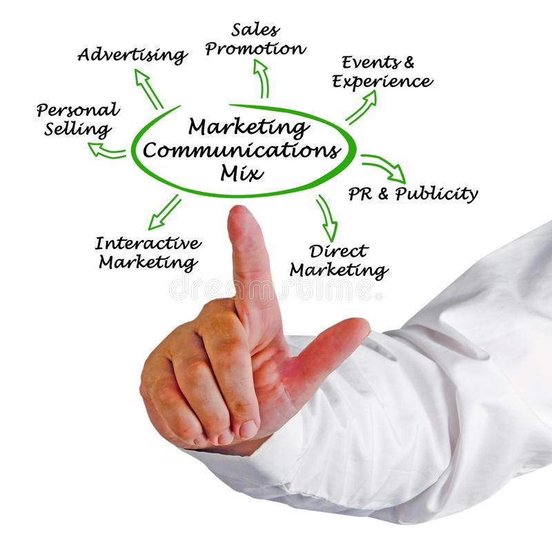 Marketing Communications Mix. Components of Marketing Communications Mix stock photography