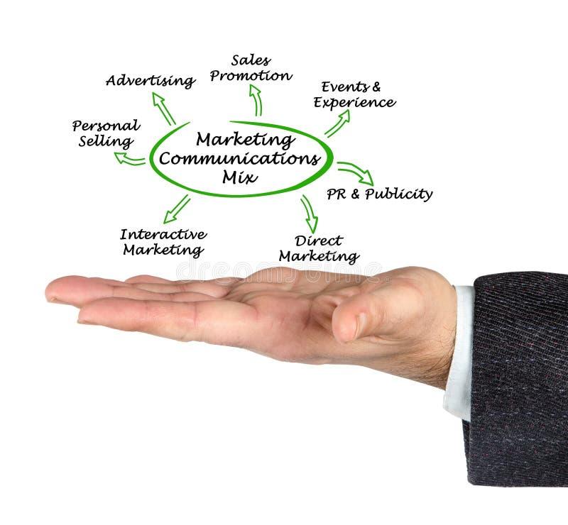 Marketing Communications Mix. Components of Marketing Communications Mix stock image