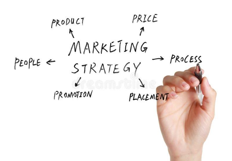 Marketing Concept stock fotografie