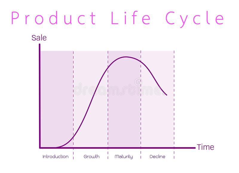 Marketing concept of product life cycle graph chart stock vector download marketing concept of product life cycle graph chart stock vector illustration of concept ccuart Images