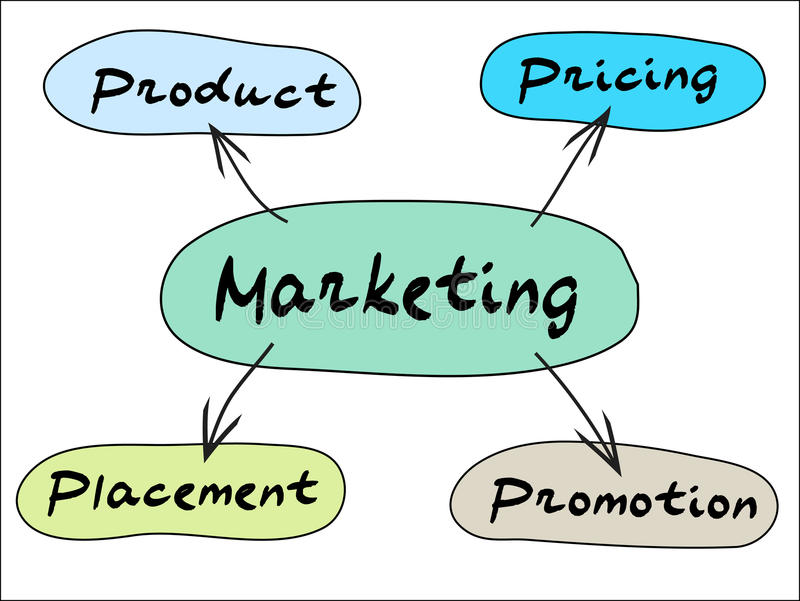 Marketing Mind Map. Product, price, place and promotion - four company performance actions that can influence the consumer decision to purchase goods or services royalty free illustration