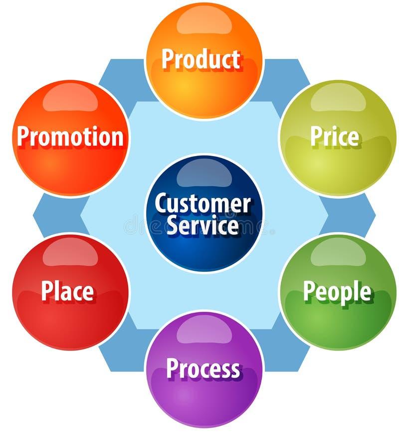 Marketing mix business diagram illustration vector illustration