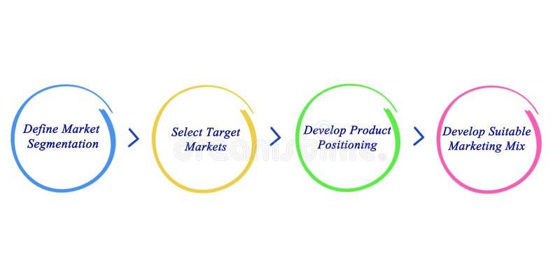 Marketing Mix Strategy stock illustration