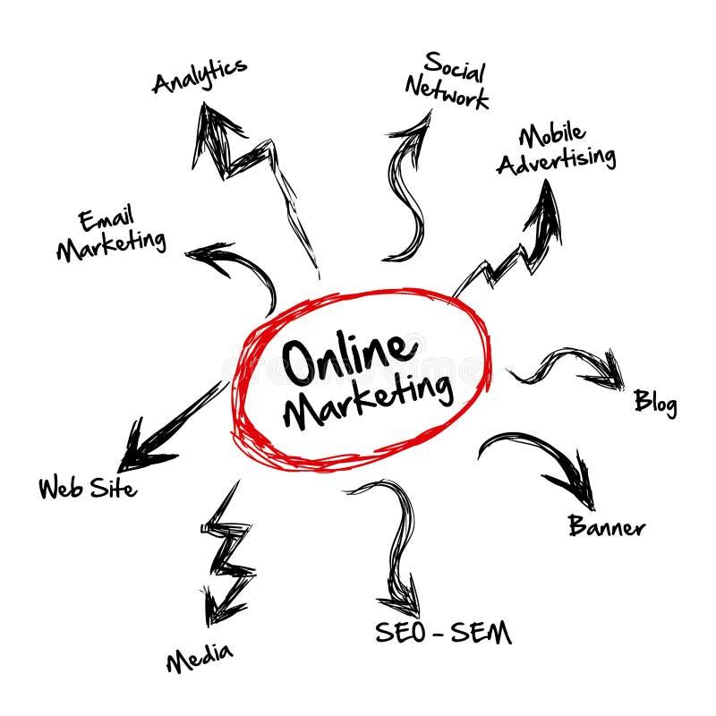 marketing online royaltyfri illustrationer