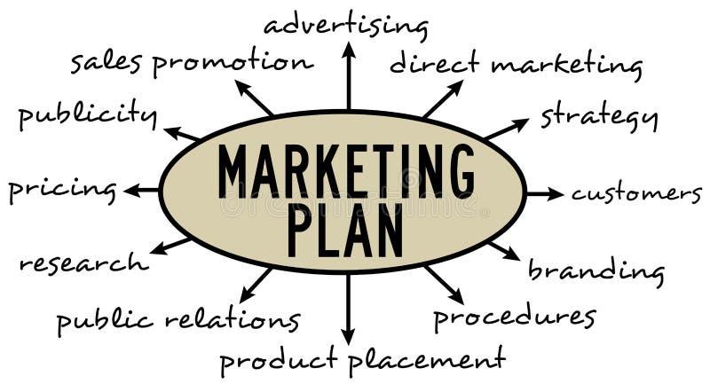 Marketing plan stock illustratie