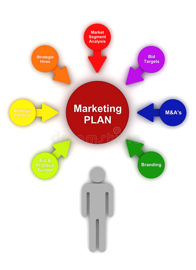 Marketing Plan Circle Bubble Chart Diagram Royalty Free Stock