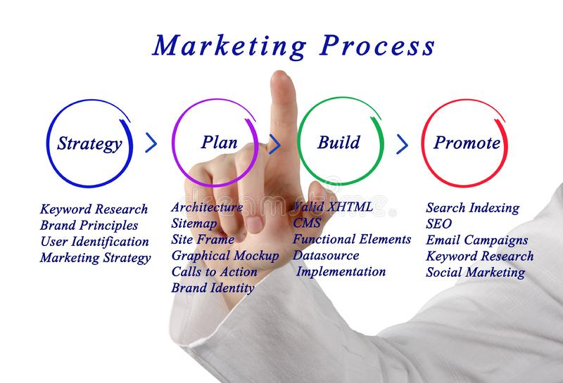 Marketing Strategy. Marketing process: from Strategy to promotion royalty free stock photo
