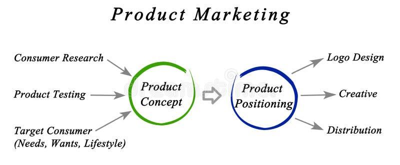 Marketing produktu ilustracja wektor