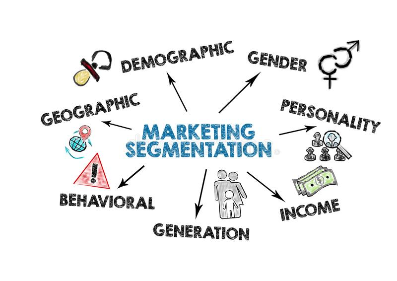 MARKETING SEGMENTATION. Geographic, demographic, income and generation concept. Chart with keywords and icons on white background stock illustration