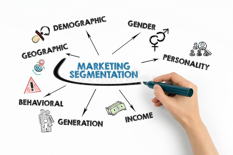 MARKETING SEGMENTATION. Geographic, demographic, income and generation concept. Chart with keywords and icons on white background stock images