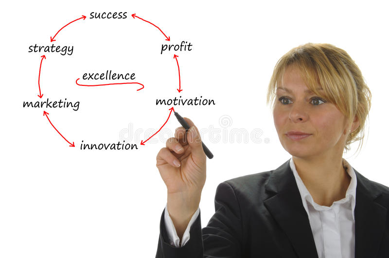 Marketing strategy. Business woman shows marketing strategy stock photography