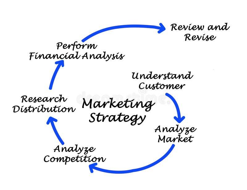 Marketing strategy royalty free illustration