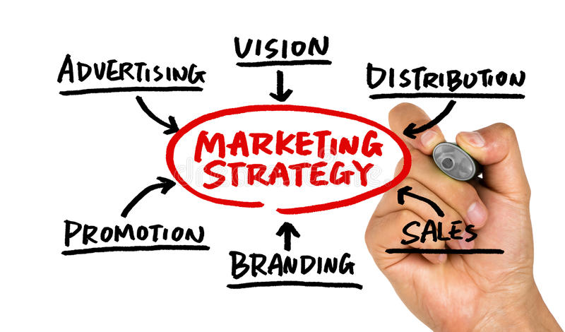 Marketing strategy flowchart hand drawing on whiteboard. Marketing strategy flowchart concept hand drawing on whiteboard stock images