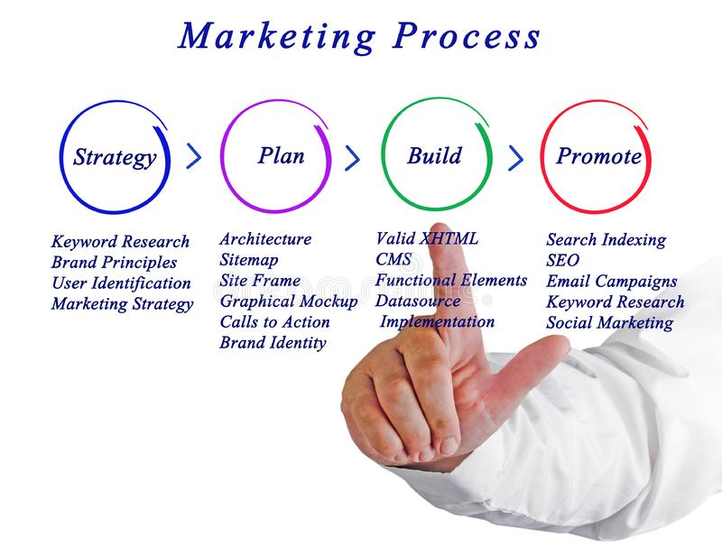 Marketing Strategy. Important components of Marketing Strategy stock photography