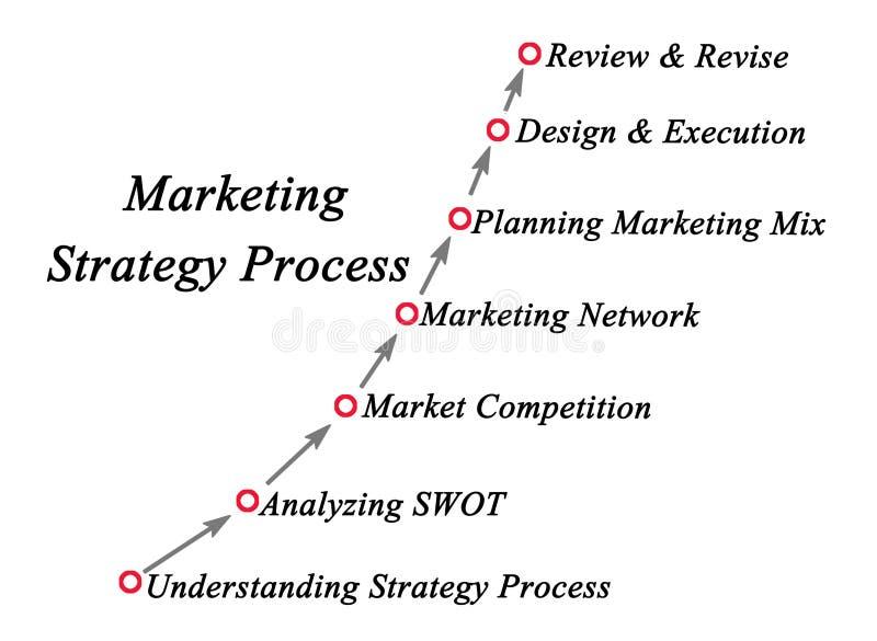 Marketing Strategy Process royalty free illustration