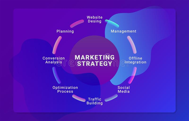 Marketing strategy. Social media advertising concept. Website template with marketing strategy for landing page design. Advertising for design poster or web royalty free illustration
