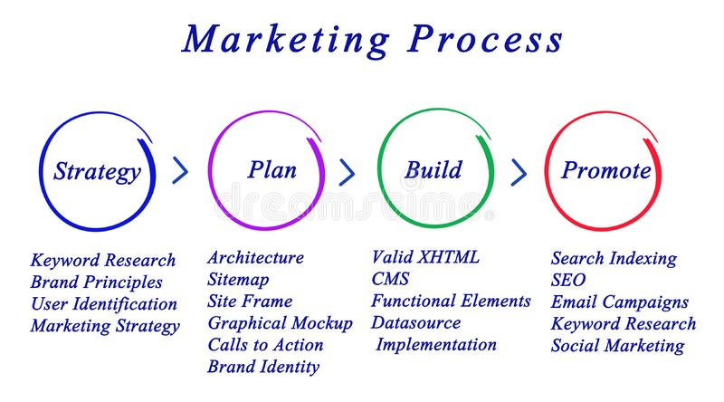 Marketing Strategy. Marketing: From strategy to promotion royalty free illustration