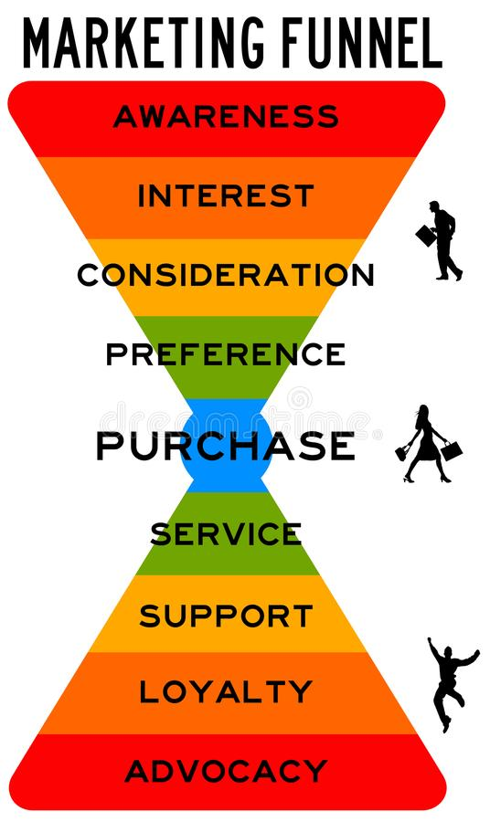 Marketing-Trichterverbraucher stock abbildung