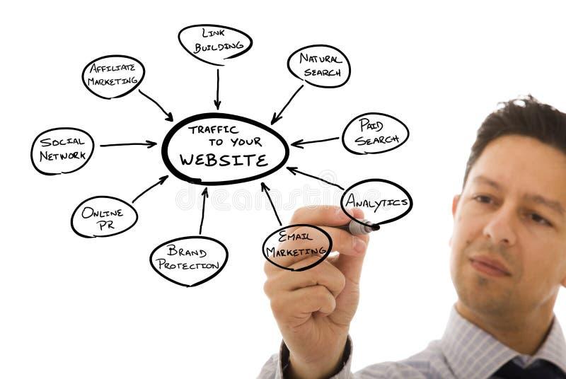 Marketing-Web site lizenzfreies stockfoto