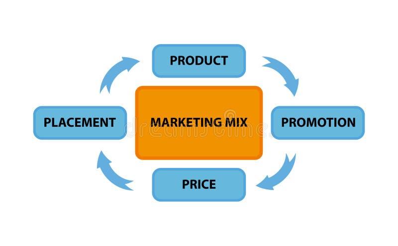 Marketingowa mieszanka ilustracji