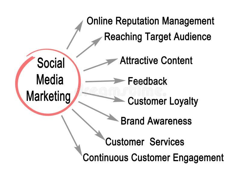 marketingowy medialny socjalny ilustracja wektor