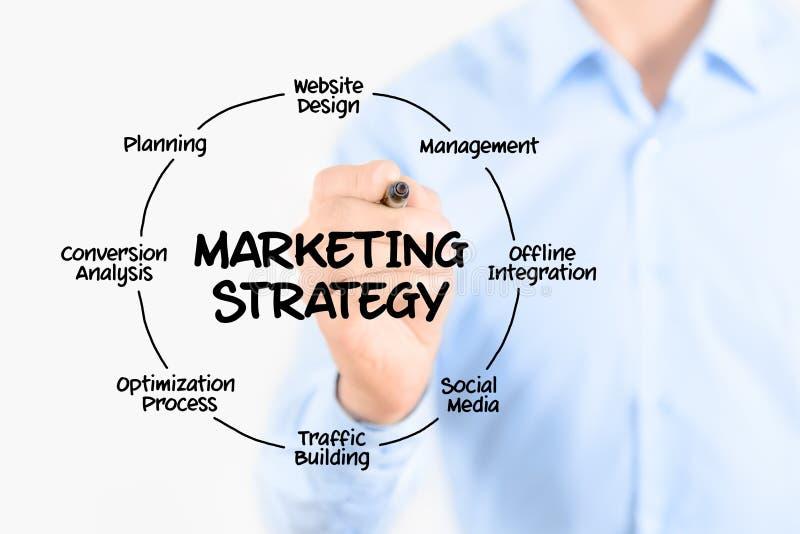 Marketingstrategiekonzept lizenzfreies stockbild