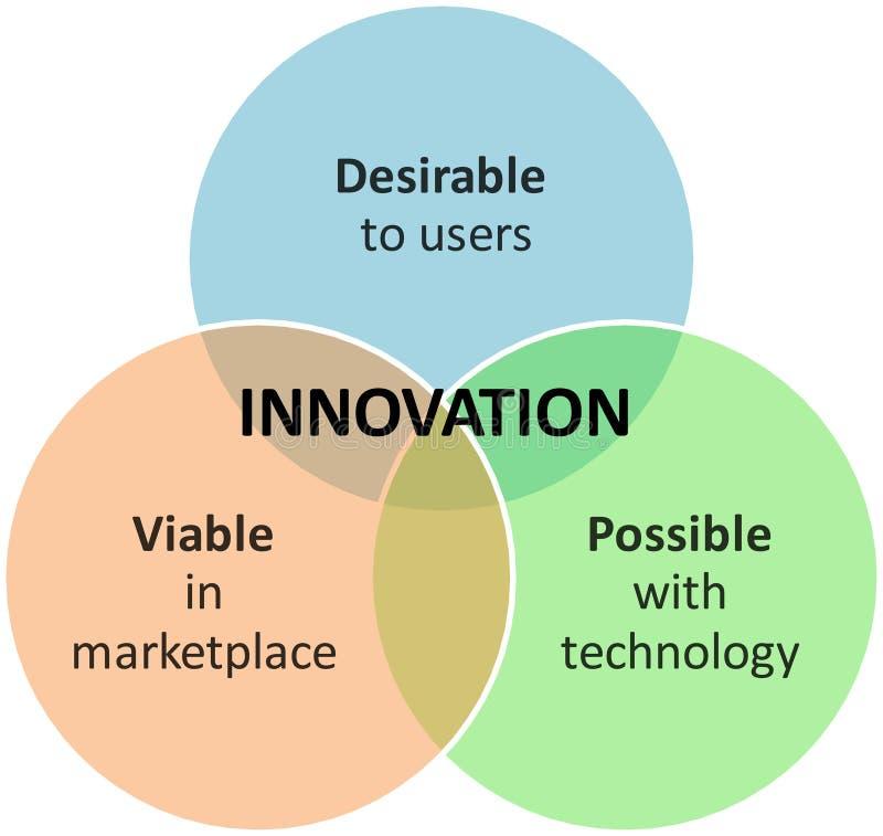 marknadsföring för affärsdiagraminnovation vektor illustrationer