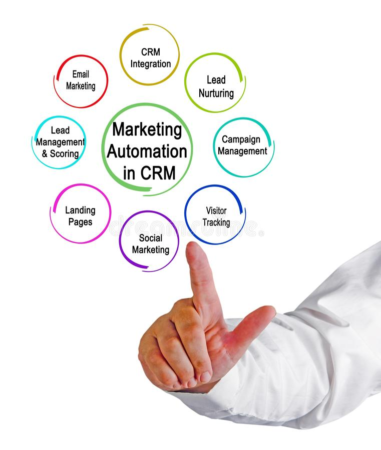 Marknadsföringsautomation i CRM arkivbilder