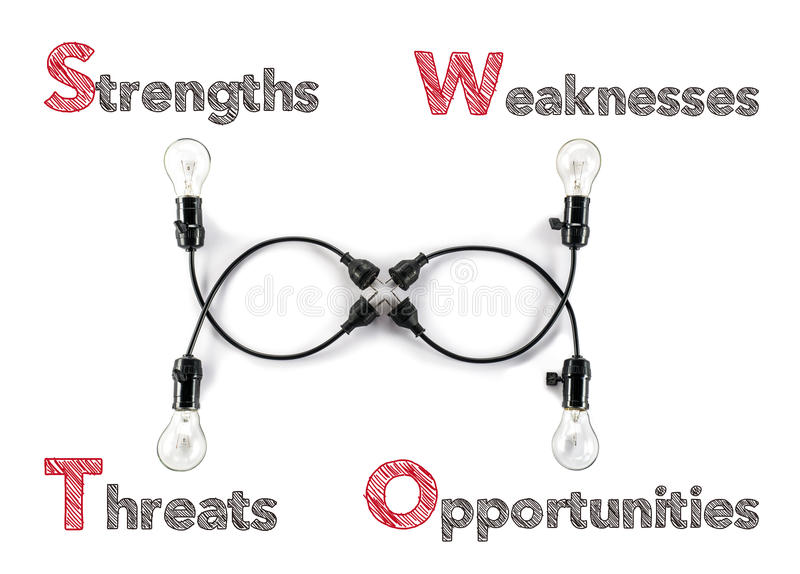 Markting theory strengths weaknesses opportunities threats and l stock images