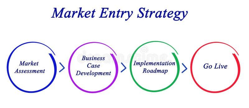 Markttoegangstrategie stock foto