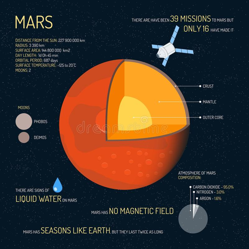 Mars a détaillé la structure avec l'illustration de vecteur de couches Bannière externe de concept de la science de l'espace Élém illustration stock