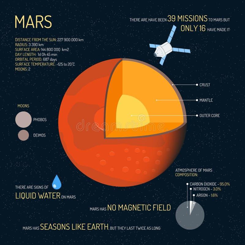 Mars specificerade strukturen med lagervektorillustrationen Baner för begrepp för yttre rymdvetenskap Infographic beståndsdelar o stock illustrationer