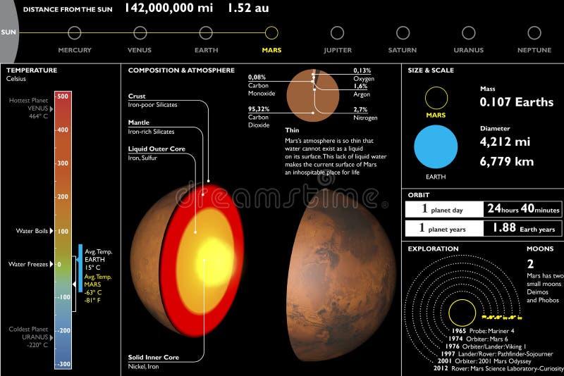 Marte, planeta, hoja de datos técnica, corte de la sección stock de ilustración