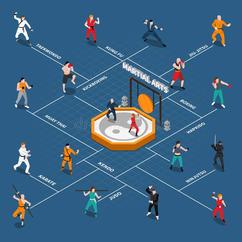 Martial Arts Isometric People Flowchart. Isometric flowchart with people fighters doing various types of eastern and european martial arts vector illustration royalty free illustration