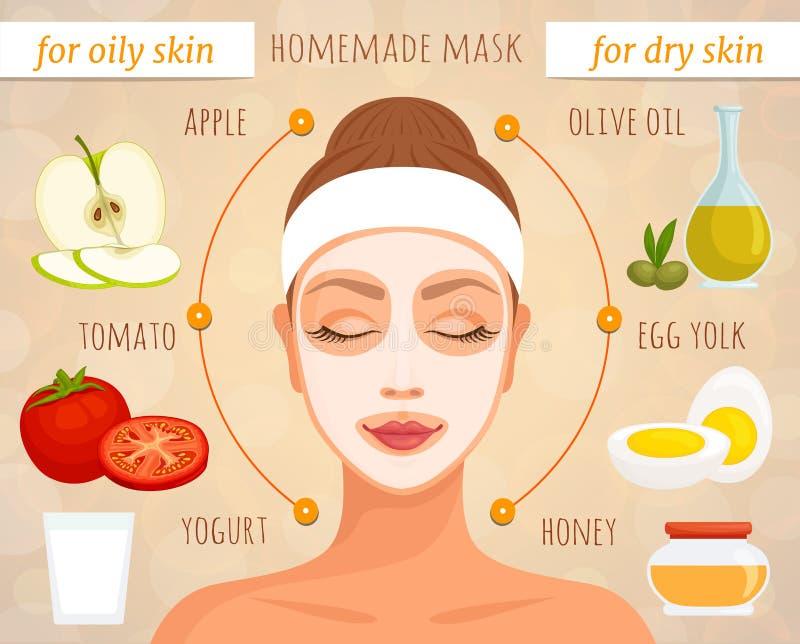 Maskeringen för olik hud skriver från naturliga ingredienser vektor stock illustrationer