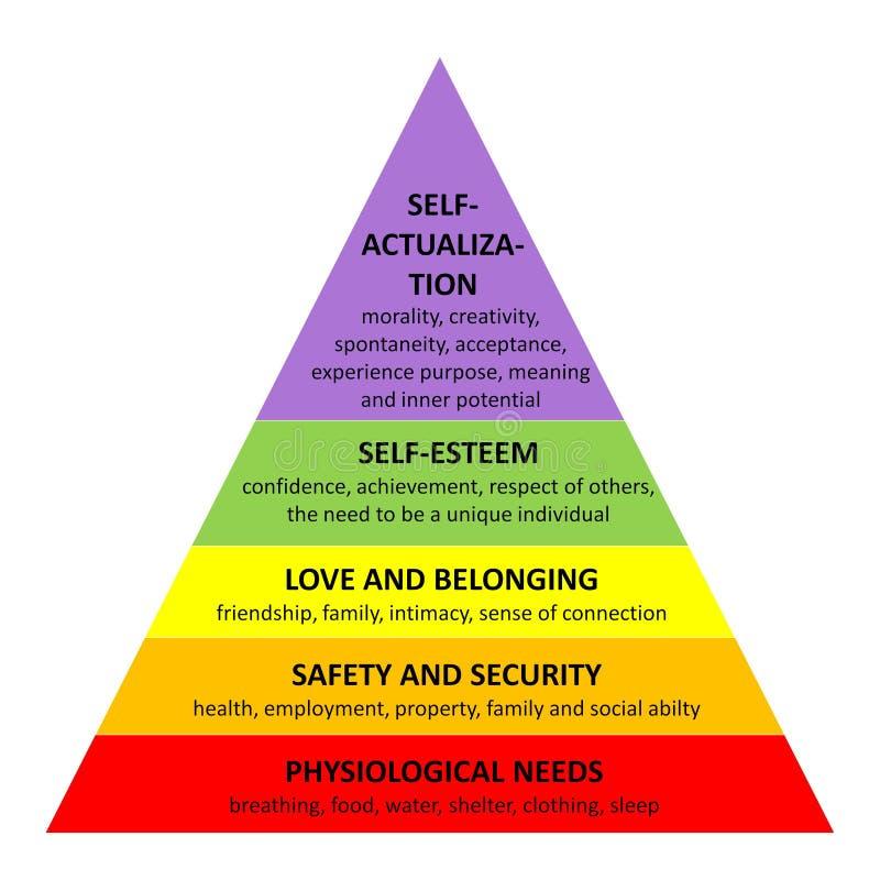 Maslow pyramid stock illustrationer