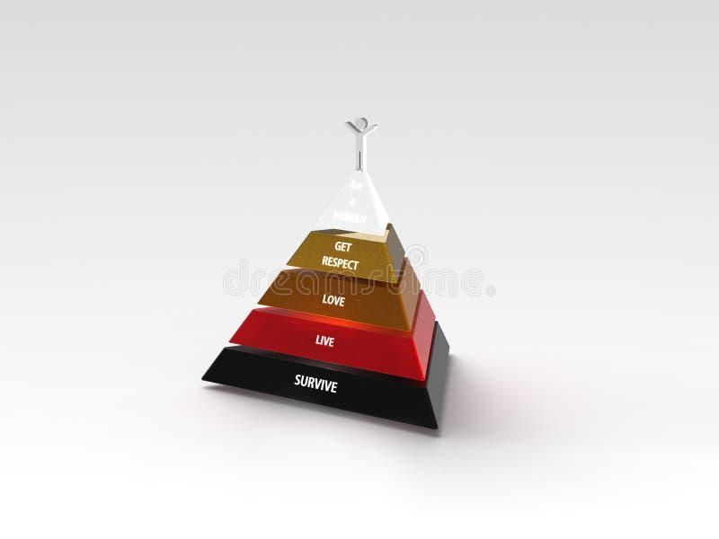 Maslow pyramid av behov royaltyfri illustrationer