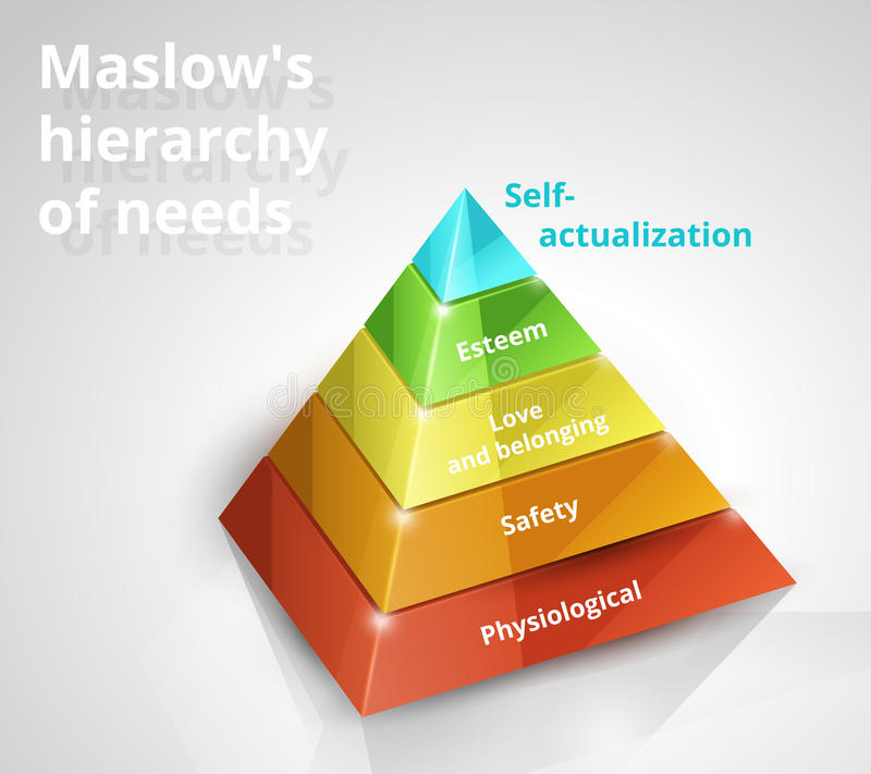Maslow pyramid av behov royaltyfri illustrationer