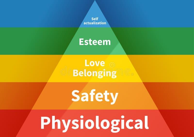 Maslow pyramid med hierarki för fem nivåer av behov royaltyfri illustrationer