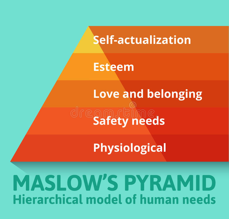 Maslow-Pyramide des Bedarfs stock abbildung